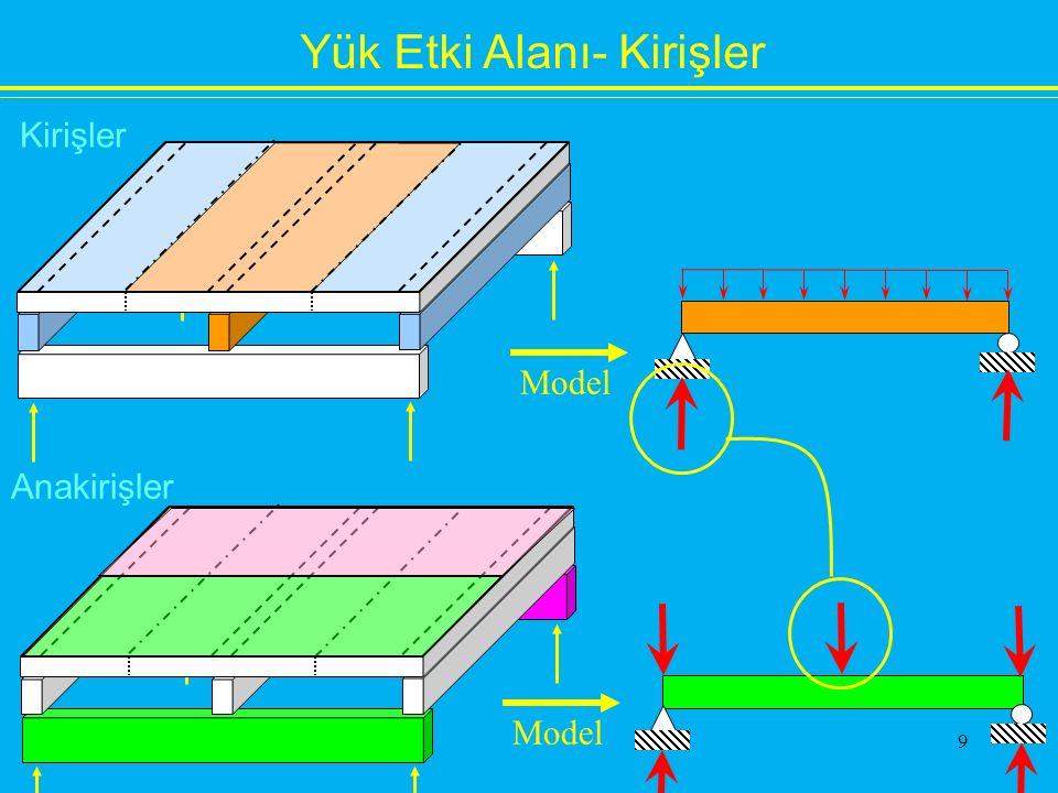 Yük Etki Alanı- Kirişler Kirişler Anakirişler Model 9