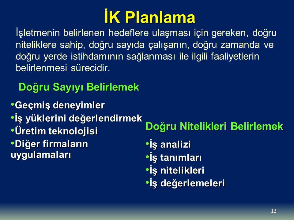 13 İK Planlama İK Planlama İşletmenin belirlenen hedeflere ulaşması için gereken, doğru niteliklere sahip, doğru sayıda çalışanın, doğru zamanda ve do