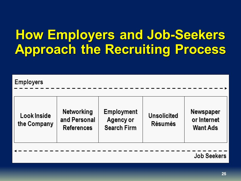 How Employers and Job-Seekers Approach the Recruiting Process Networking and Personal References Look Inside the Company Unsolicited Résumés Newspaper or Internet Want Ads Employment Agency or Search Firm Employers Job Seekers 25