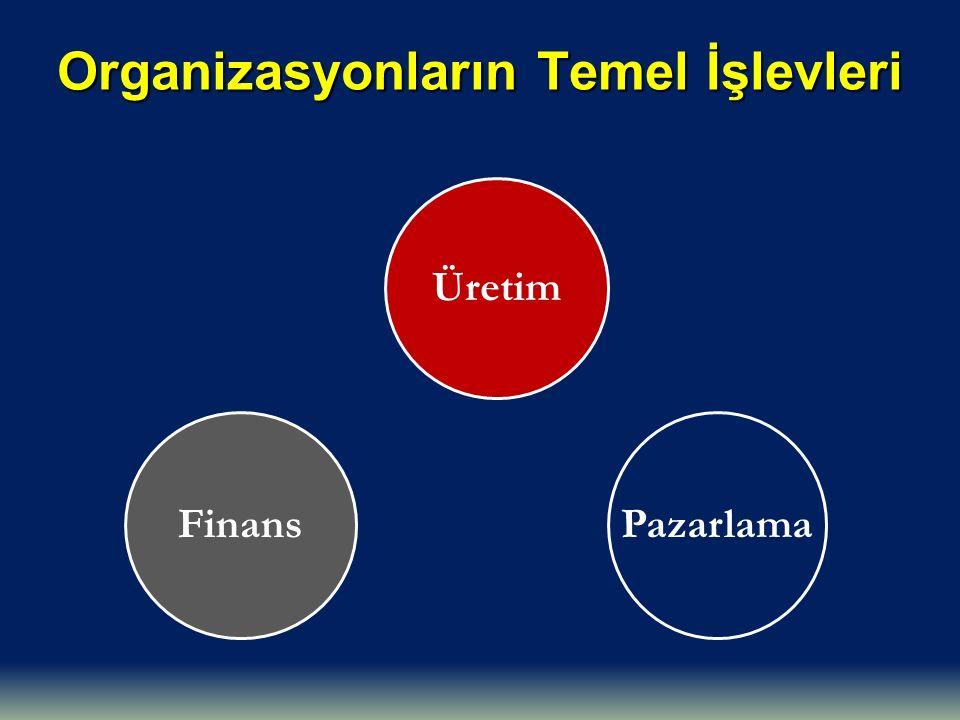 Organizasyonların Temel İşlevleri Üretim PazarlamaFinans