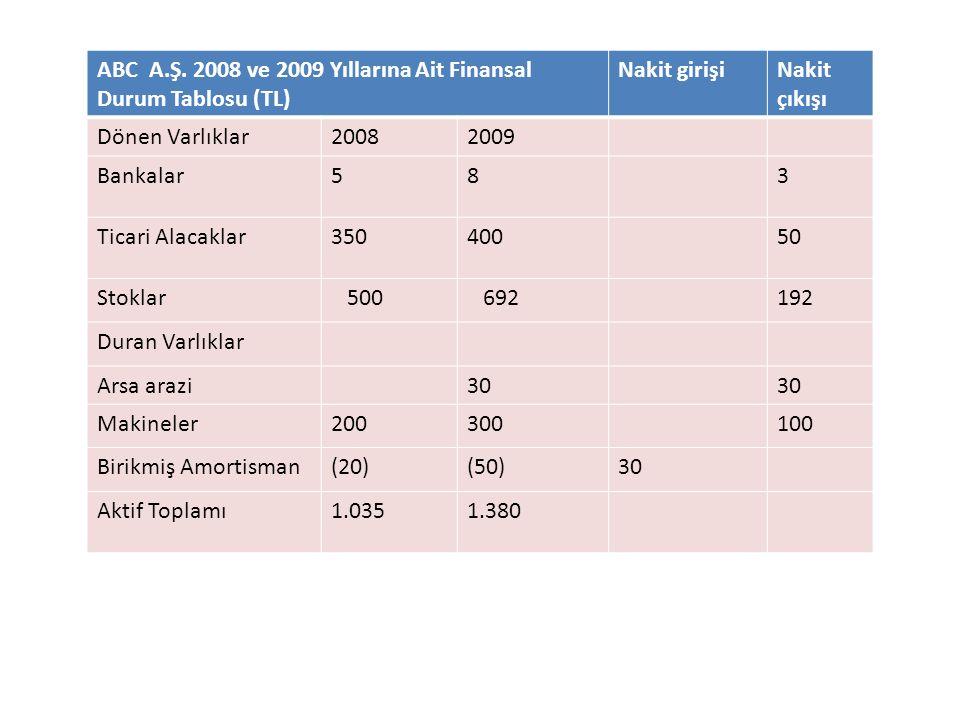 ABC A.Ş. 2008 ve 2009 Yıllarına Ait Finansal Durum Tablosu (TL) Nakit girişiNakit çıkışı Dönen Varlıklar20082009 Bankalar583 Ticari Alacaklar35040050