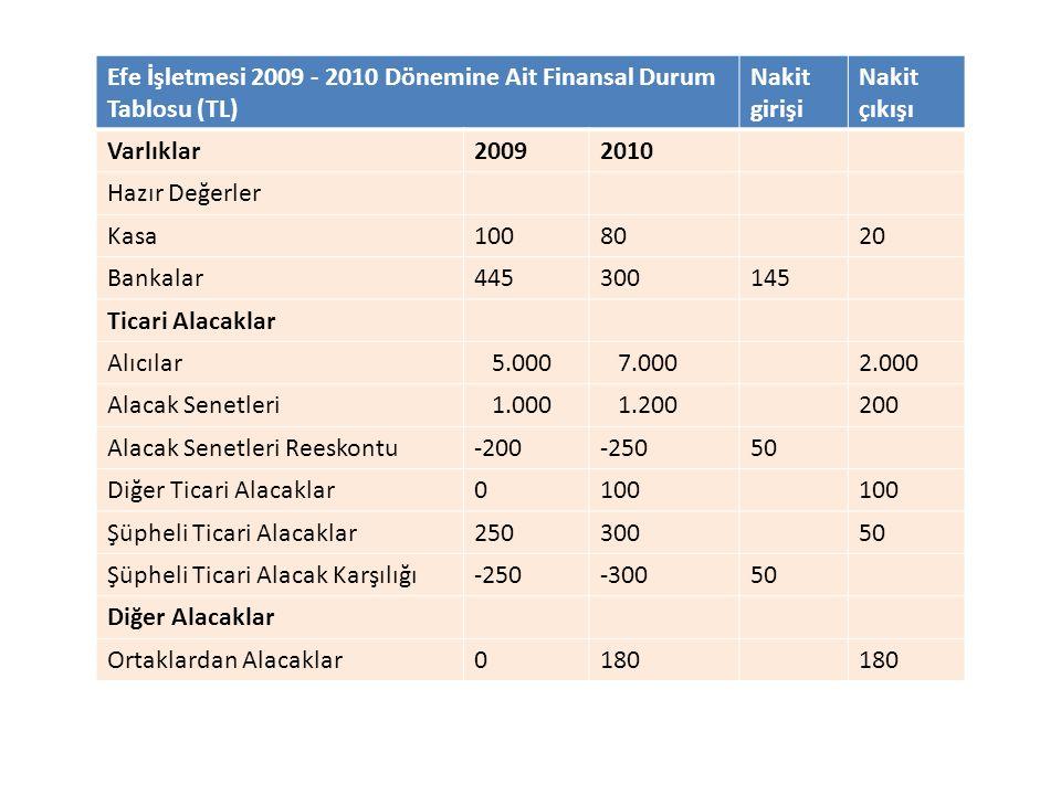 Efe İşletmesi 2009 - 2010 Dönemine Ait Finansal Durum Tablosu (TL) Nakit girişi Nakit çıkışı Varlıklar20092010 Hazır Değerler Kasa1008020 Bankalar4453