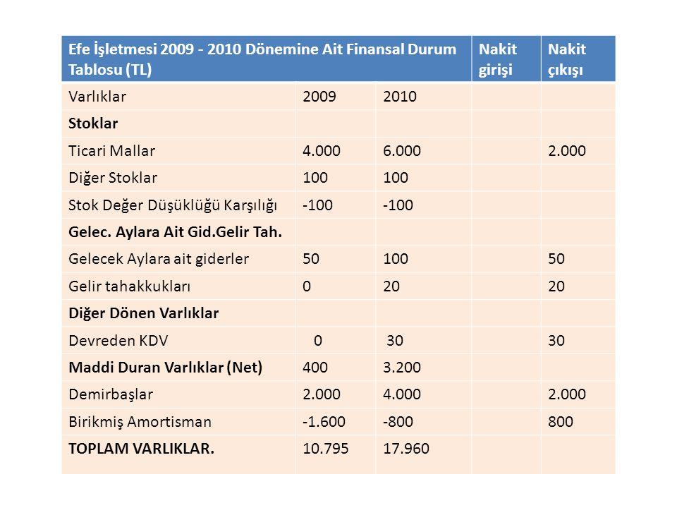 Efe İşletmesi 2009 - 2010 Dönemine Ait Finansal Durum Tablosu (TL) Nakit girişi Nakit çıkışı Varlıklar20092010 Stoklar Ticari Mallar4.0006.0002.000 Di