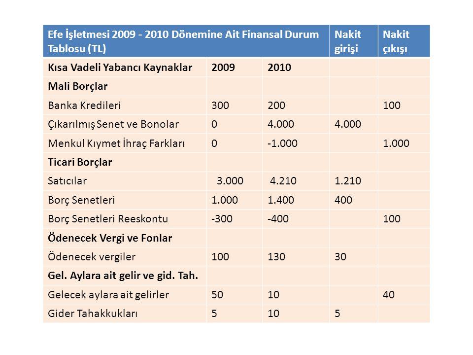 Efe İşletmesi 2009 - 2010 Dönemine Ait Finansal Durum Tablosu (TL) Nakit girişi Nakit çıkışı Kısa Vadeli Yabancı Kaynaklar20092010 Mali Borçlar Banka
