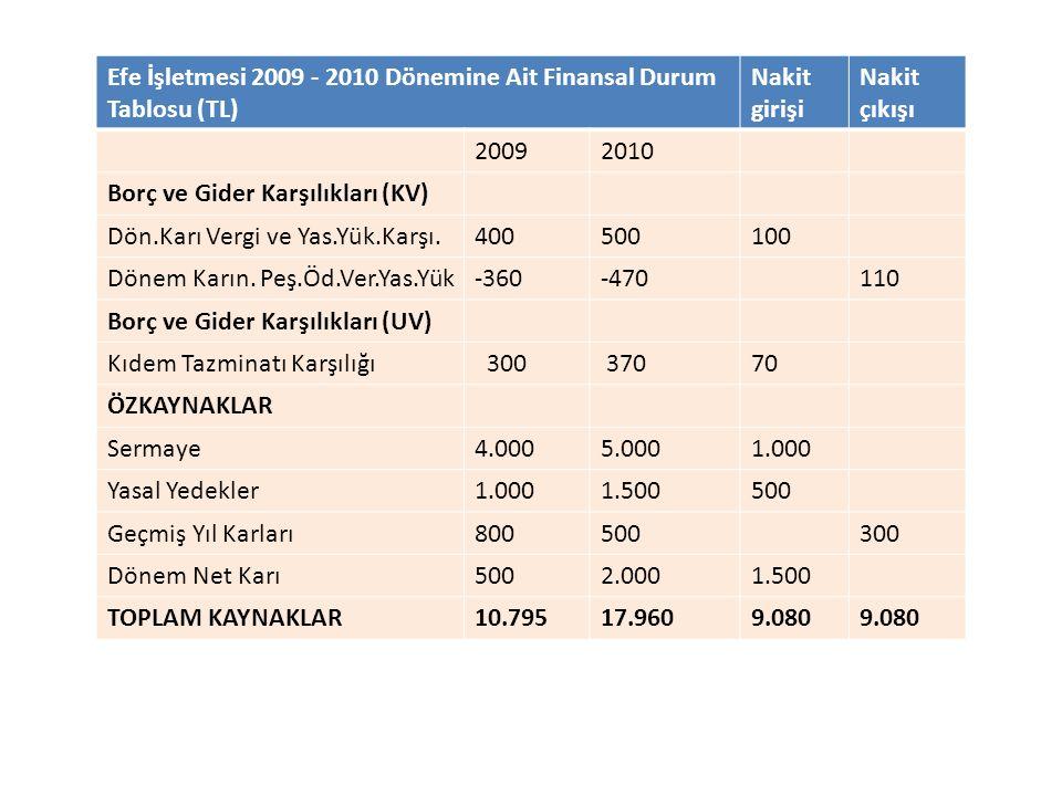 Efe İşletmesi 2009 - 2010 Dönemine Ait Finansal Durum Tablosu (TL) Nakit girişi Nakit çıkışı 20092010 Borç ve Gider Karşılıkları (KV) Dön.Karı Vergi v