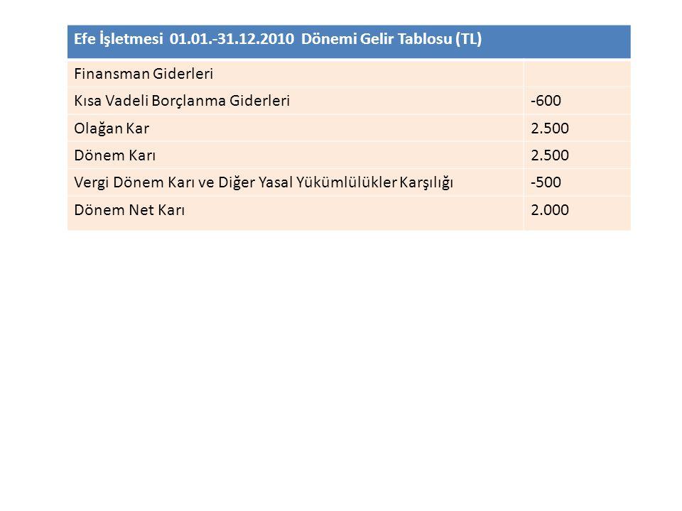Efe İşletmesi 01.01.-31.12.2010 Dönemi Gelir Tablosu (TL) Finansman Giderleri Kısa Vadeli Borçlanma Giderleri-600 Olağan Kar2.500 Dönem Karı2.500 Verg