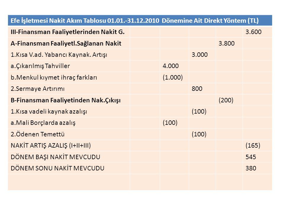Efe İşletmesi Nakit Akım Tablosu 01.01.-31.12.2010 Dönemine Ait Direkt Yöntem (TL) III-Finansman Faaliyetlerinden Nakit G.3.600 A-Finansman Faaliyetl.