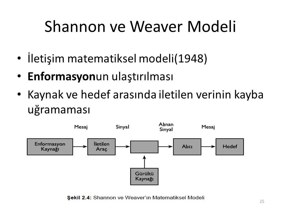 Shannon ve Weaver Modeli İletişim matematiksel modeli(1948) Enformasyonun ulaştırılması Kaynak ve hedef arasında iletilen verinin kayba uğramaması 25