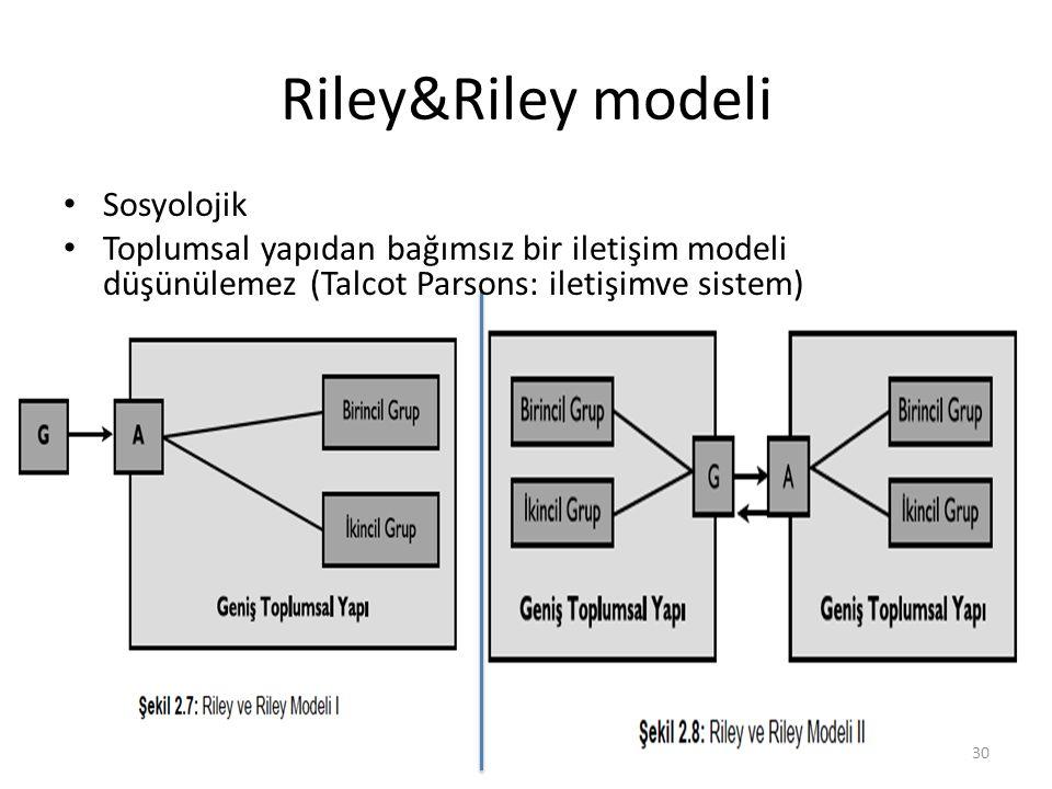 Riley&Riley modeli Sosyolojik Toplumsal yapıdan bağımsız bir iletişim modeli düşünülemez (Talcot Parsons: iletişimve sistem) 30