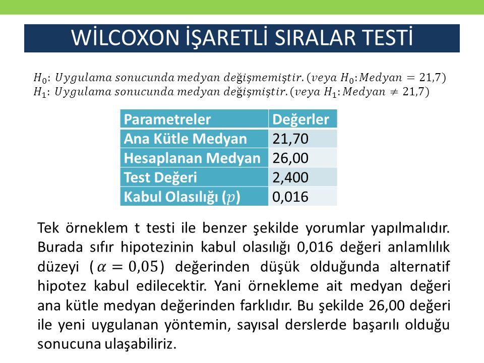 WİLCOXON İŞARETLİ SIRALAR TESTİ ParametrelerDeğerler Ana Kütle Medyan21,70 Hesaplanan Medyan26,00 Test Değeri2,400 0,016