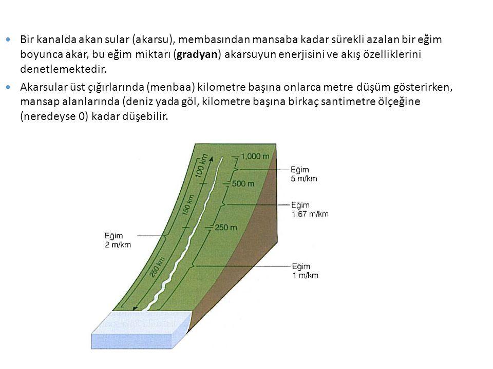 Bir kanalda akan sular (akarsu), membasından mansaba kadar sürekli azalan bir eğim boyunca akar, bu eğim miktarı (gradyan) akarsuyun enerjisini ve akış özelliklerini denetlemektedir.