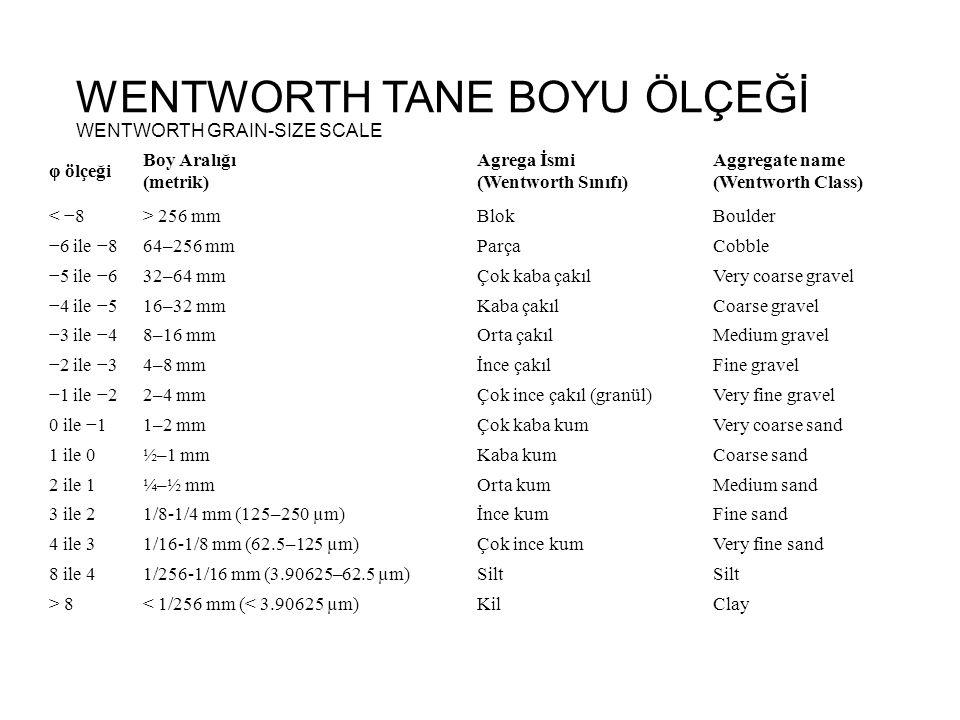 WENTWORTH TANE BOYU ÖLÇEĞİ WENTWORTH GRAIN-SIZE SCALE φ ölçeği Boy Aralığı (metrik) Agrega İsmi (Wentworth Sınıfı) Aggregate name (Wentworth Class) <