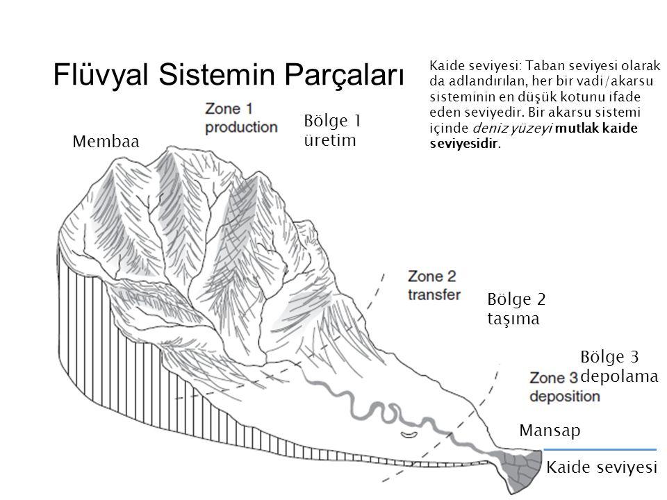 Flüvyal Sistemin Parçaları Membaa Mansap Kaide seviyesi Bölge 1 üretim Bölge 2 taşıma Bölge 3 depolama Kaide seviyesi: Taban seviyesi olarak da adlandırılan, her bir vadi/akarsu sisteminin en düşük kotunu ifade eden seviyedir.