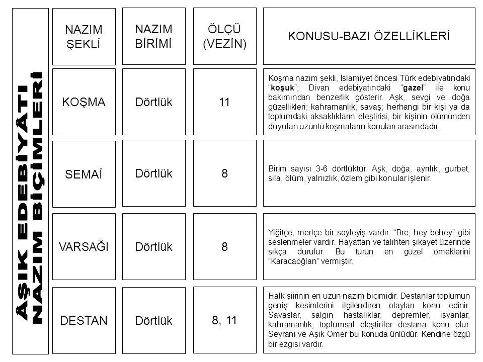 KOŞMA SEMAİ VARSAĞI DESTAN NAZIM ŞEKLİ NAZIM BİRİMİ ÖLÇÜ (VEZİN) KONUSU-BAZI ÖZELLİKLERİ Dörtlük 11 8 8 8, 11 Koşma nazım şekli, İslamiyet öncesi Türk edebiyatındaki koşuk ; Divan edebiyatındaki gazel ile konu bakımından benzerlik gösterir.
