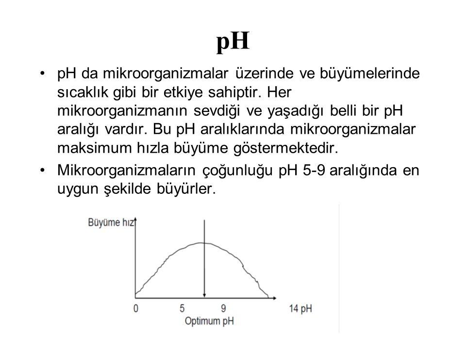 pH pH da mikroorganizmalar üzerinde ve büyümelerinde sıcaklık gibi bir etkiye sahiptir. Her mikroorganizmanın sevdiği ve yaşadığı belli bir pH aralığı