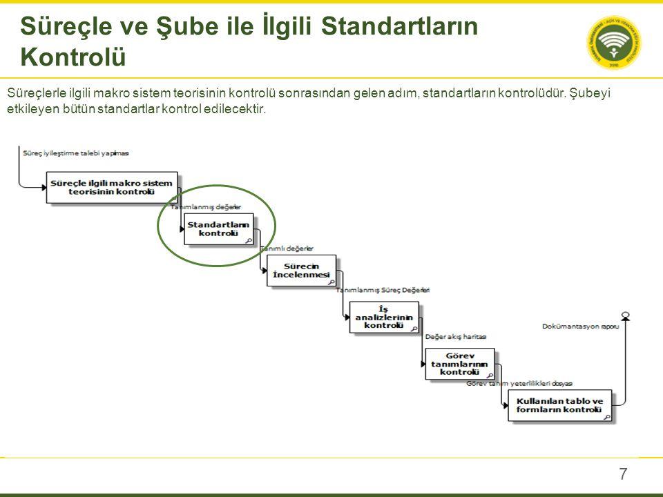 Süreci Tanımlayalım İş Analizinin Değer Akış BPMN Grafiği çizilecektir.