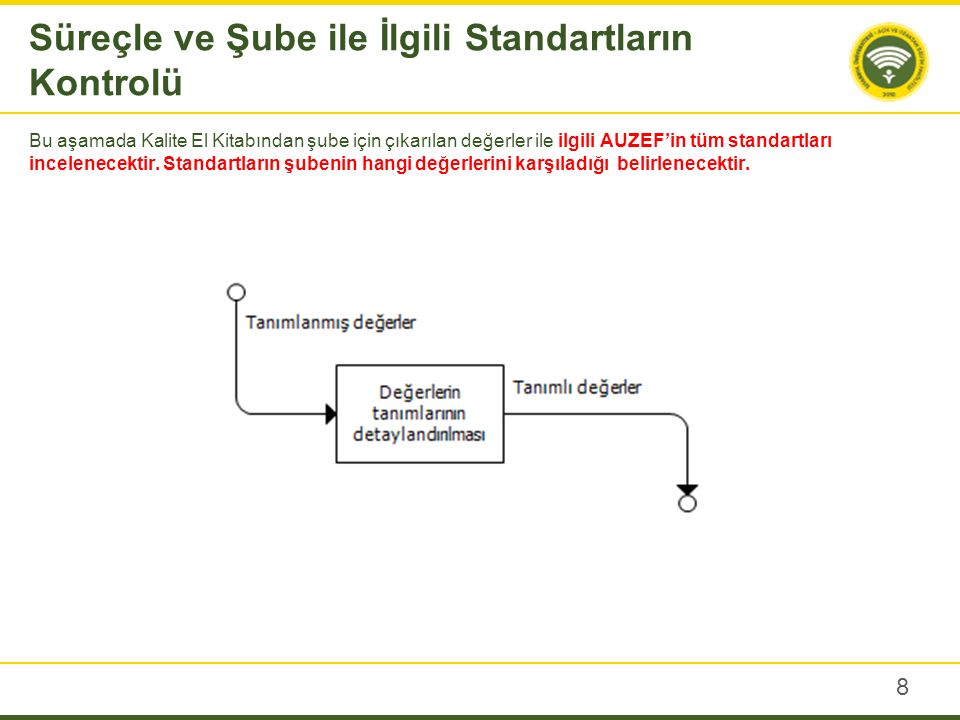 İŞ ANALİZİ 1 KPI SORUSU OrtalamaGerçekİdare 2.2.0.3.5.