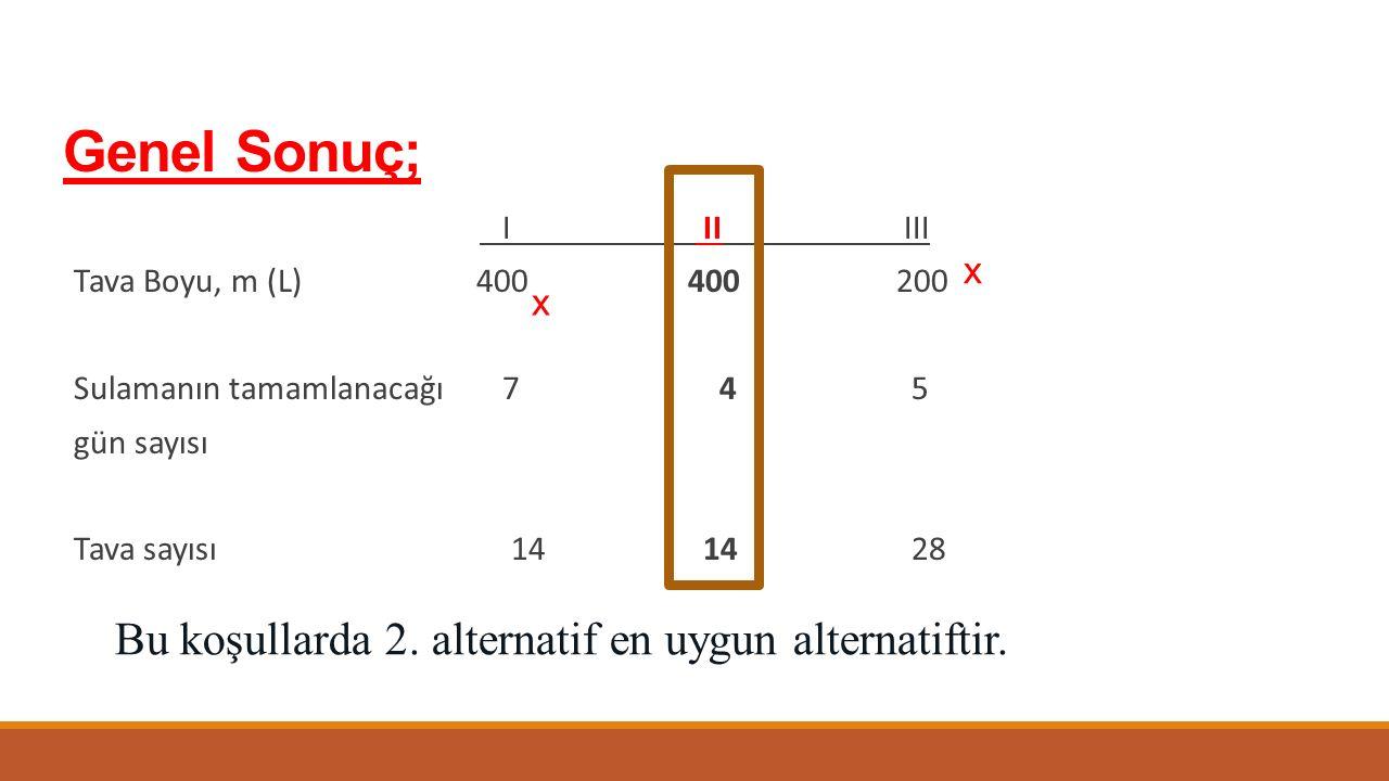 Genel Sonuç; I II III Tava Boyu, m (L) 400400200 Sulamanın tamamlanacağı 7 4 5 gün sayısı Tava sayısı 14 14 28 x x Bu koşullarda 2. alternatif en uygu