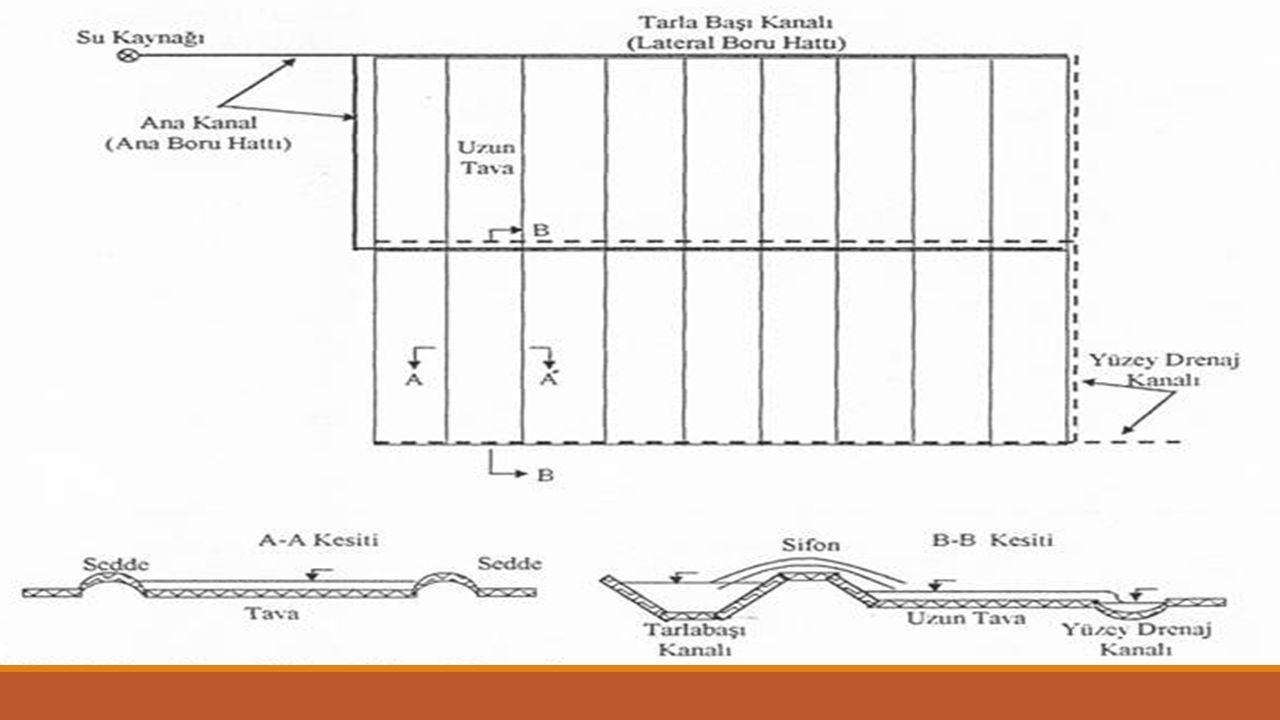 Genel Sonuç; I II III Tava Boyu, m (L) 400400200 Sulamanın tamamlanacağı 7 4 5 gün sayısı Tava sayısı 14 14 28 x x Bu koşullarda 2.