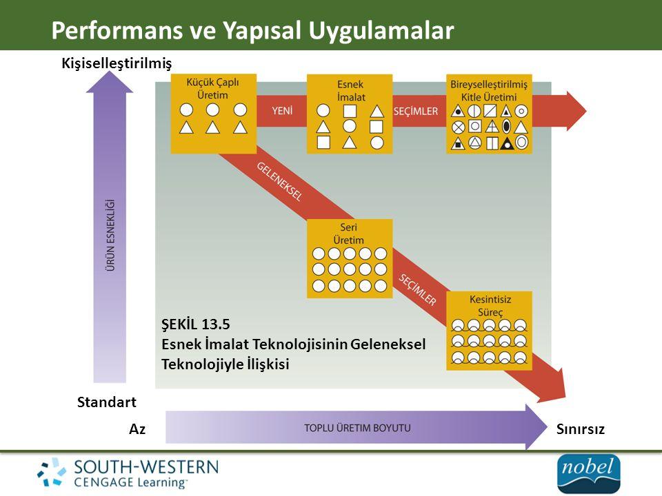 Performans ve Yapısal Uygulamalar Kişiselleştirilmiş Standart AzSınırsız ŞEKİL 13.5 Esnek İmalat Teknolojisinin Geleneksel Teknolojiyle İlişkisi