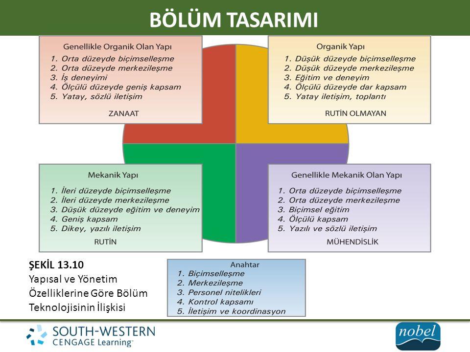 BÖLÜM TASARIMI ŞEKİL 13.10 Yapısal ve Yönetim Özelliklerine Göre Bölüm Teknolojisinin İlişkisi