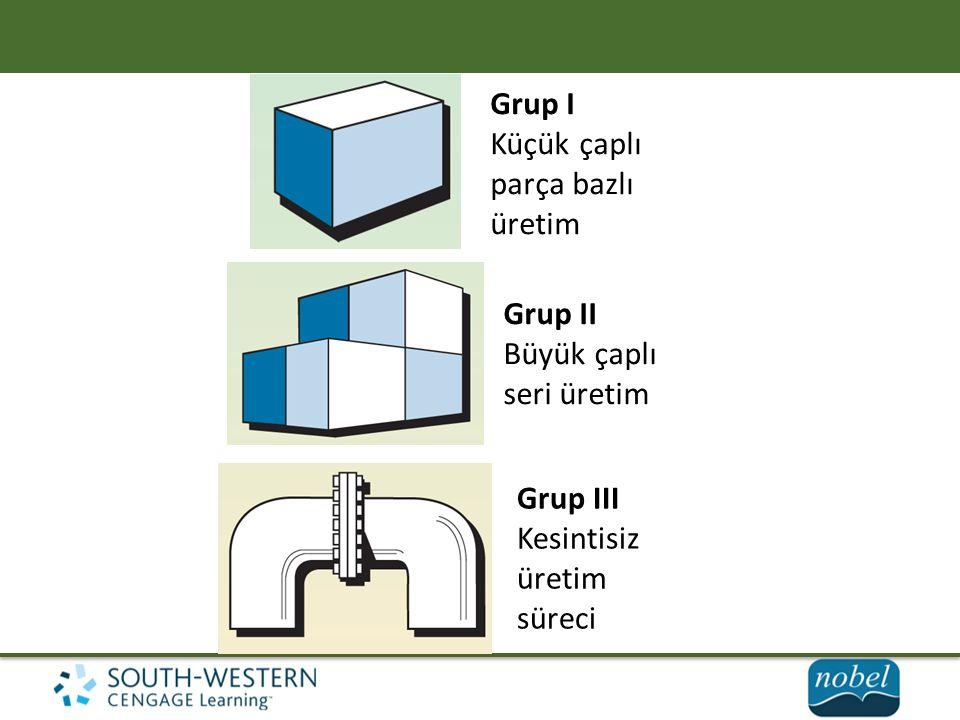 Grup I Küçük çaplı parça bazlı üretim Grup II Büyük çaplı seri üretim Grup III Kesintisiz üretim süreci