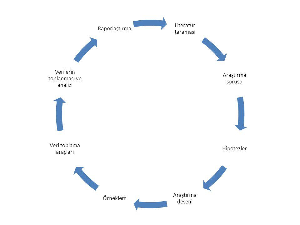 Literatür taraması Araştırma sorusu Hipotezler Araştırma deseni Örneklem Veri toplama araçları Verilerin toplanması ve analizi Raporlaştırma
