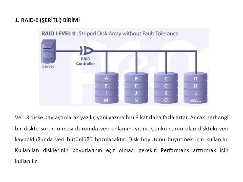1. RAID-0 (ŞERİTLİ) BİRİMİ Veri 3 diske paylaştırılarak yazılır, yani yazma hızı 3 kat daha fazla artar. Ancak herhangi bir diskte sorun olması durumd