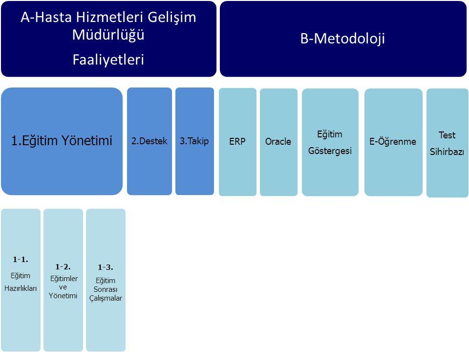Asıl başlık stili için tıklatın A-Hasta Hizmetleri Gelişim Müdürlüğü Faaliyetleri 1.Eğitim Yönetimi 1-1. Eğitim Hazırlıkları 1-2. Eğitimler ve Yönetim