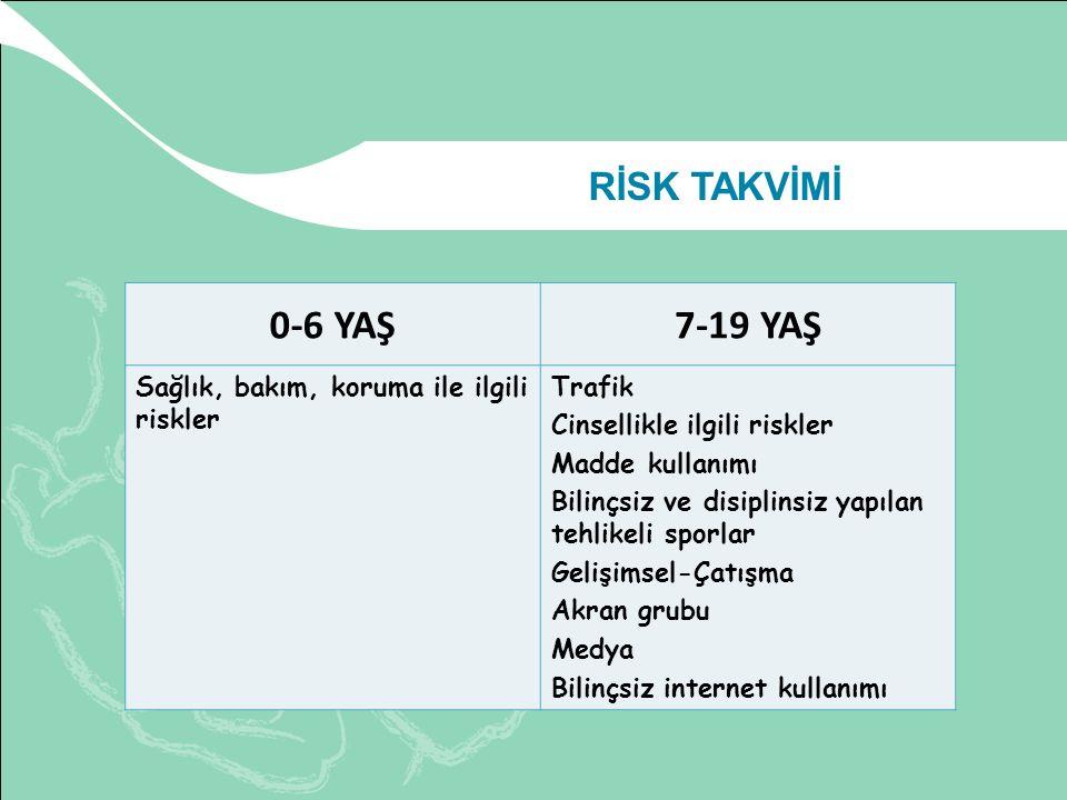 RİSK TAKVİMİ 0-6 YAŞ7-19 YAŞ Sağlık, bakım, koruma ile ilgili riskler Trafik Cinsellikle ilgili riskler Madde kullanımı Bilinçsiz ve disiplinsiz yapıl