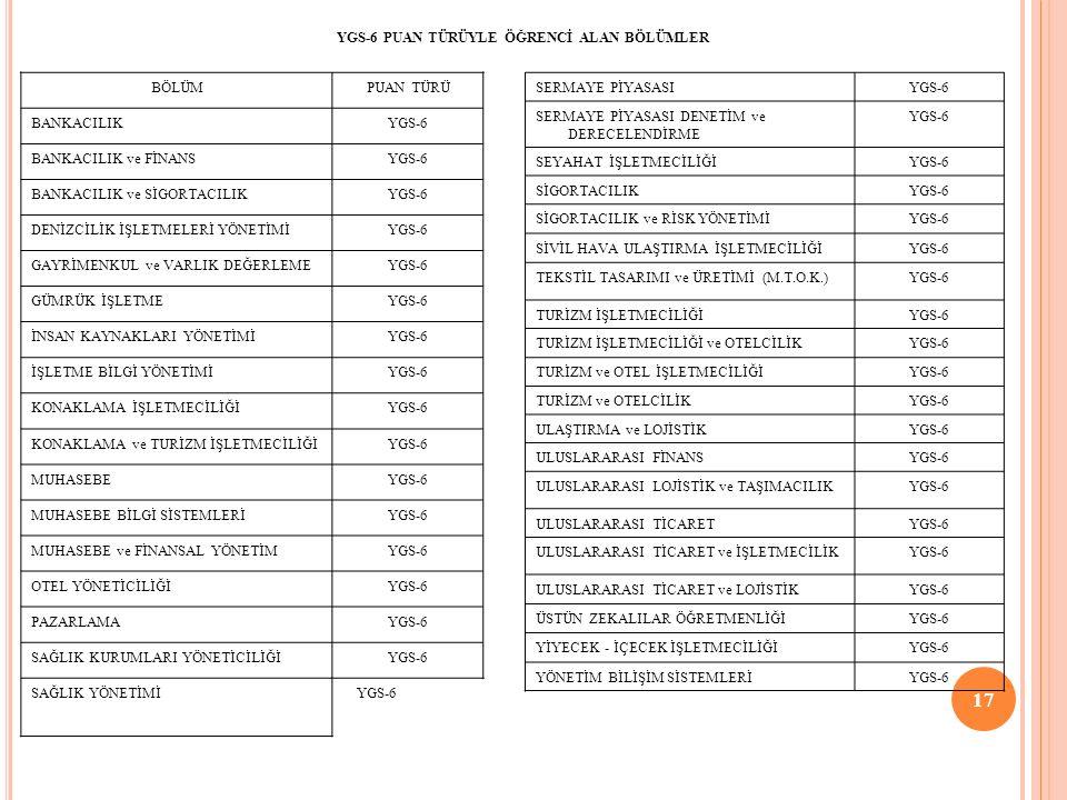 17 YGS-6 PUAN TÜRÜYLE ÖĞRENCİ ALAN BÖLÜMLER YGS-6 PUAN TÜRÜYLE ÖĞRENCİ ALAN BÖLÜMLER BÖLÜMPUAN TÜRÜ BANKACILIKYGS-6 BANKACILIK ve FİNANSYGS-6 BANKACILIK ve SİGORTACILIKYGS-6 DENİZCİLİK İŞLETMELERİ YÖNETİMİYGS-6 GAYRİMENKUL ve VARLIK DEĞERLEMEYGS-6 GÜMRÜK İŞLETMEYGS-6 İNSAN KAYNAKLARI YÖNETİMİYGS-6 İŞLETME BİLGİ YÖNETİMİYGS-6 KONAKLAMA İŞLETMECİLİĞİYGS-6 KONAKLAMA ve TURİZM İŞLETMECİLİĞİYGS-6 MUHASEBEYGS-6 MUHASEBE BİLGİ SİSTEMLERİYGS-6 MUHASEBE ve FİNANSAL YÖNETİMYGS-6 OTEL YÖNETİCİLİĞİYGS-6 PAZARLAMAYGS-6 SAĞLIK KURUMLARI YÖNETİCİLİĞİYGS-6 SAĞLIK YÖNETİMİ YGS-6 SERMAYE PİYASASIYGS-6 SERMAYE PİYASASI DENETİM ve DERECELENDİRME YGS-6 SEYAHAT İŞLETMECİLİĞİYGS-6 SİGORTACILIKYGS-6 SİGORTACILIK ve RİSK YÖNETİMİYGS-6 SİVİL HAVA ULAŞTIRMA İŞLETMECİLİĞİYGS-6 TEKSTİL TASARIMI ve ÜRETİMİ (M.T.O.K.)YGS-6 TURİZM İŞLETMECİLİĞİYGS-6 TURİZM İŞLETMECİLİĞİ ve OTELCİLİKYGS-6 TURİZM ve OTEL İŞLETMECİLİĞİYGS-6 TURİZM ve OTELCİLİKYGS-6 ULAŞTIRMA ve LOJİSTİKYGS-6 ULUSLARARASI FİNANSYGS-6 ULUSLARARASI LOJİSTİK ve TAŞIMACILIKYGS-6 ULUSLARARASI TİCARETYGS-6 ULUSLARARASI TİCARET ve İŞLETMECİLİKYGS-6 ULUSLARARASI TİCARET ve LOJİSTİKYGS-6 ÜSTÜN ZEKALILAR ÖĞRETMENLİĞİYGS-6 YİYECEK - İÇECEK İŞLETMECİLİĞİYGS-6 YÖNETİM BİLİŞİM SİSTEMLERİYGS-6