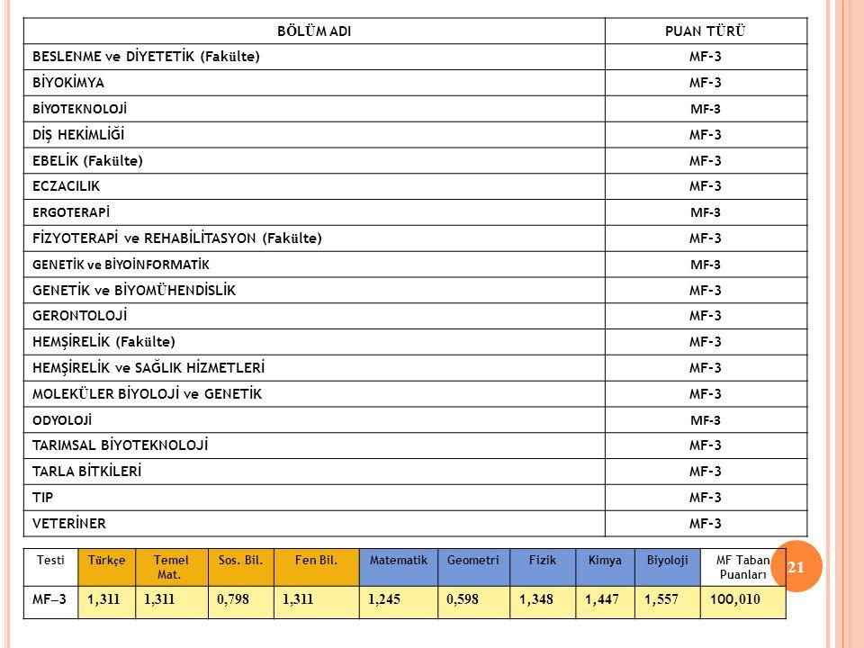 21 B Ö L Ü M ADIPUAN T Ü R Ü BESLENME ve DİYETETİK (Fak ü lte)MF-3 BİYOKİMYAMF-3 BİYOTEKNOLOJİMF-3 DİŞ HEKİMLİĞİMF-3 EBELİK (Fak ü lte)MF-3 ECZACILIKMF-3 ERGOTERAPİMF-3 FİZYOTERAPİ ve REHABİLİTASYON (Fak ü lte)MF-3 GENETİK ve BİYOİNFORMATİKMF-3 GENETİK ve BİYOM Ü HENDİSLİKMF-3 GERONTOLOJİ MF-3 HEMŞİRELİK (Fak ü lte)MF-3 HEMŞİRELİK ve SAĞLIK HİZMETLERİMF-3 MOLEK Ü LER BİYOLOJİ ve GENETİKMF-3 ODYOLOJİMF-3 TARIMSAL BİYOTEKNOLOJİMF-3 TARLA BİTKİLERİMF-3 TIPMF-3 VETERİNERMF-3 TestiT ü rk ç e Temel Mat.