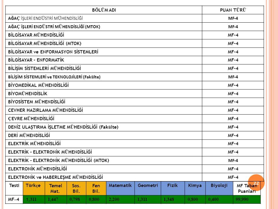 22 B Ö L Ü M ADIPUAN T Ü R Ü AĞA Ç İŞLERİ END Ü STRİ M Ü HENDİSLİĞİMF-4 AĞA Ç İŞLERİ END Ü STRİ M Ü HENDİSLİĞİ (MTOK)MF-4 BİLGİSAYAR M Ü HENDİSLİĞİMF-4 BİLGİSAYAR M Ü HENDİSLİĞİ (MTOK)MF-4 BİLGİSAYAR ve ENFORMASYON SİSTEMLERİMF-4 BİLGİSAYAR - ENFORMATİKMF-4 BİLİŞİM SİSTEMLERİ M Ü HENDİSLİĞİMF-4 BİLİŞİM SİSTEMLERİ ve TEKNOLOJİLERİ (Fak ü lte)MF-4 BİYOMEDİKAL M Ü HENDİSLİĞİMF-4 BİYOM Ü HENDİSLİKMF-4 BİYOSİSTEM M Ü HENDİSLİĞİMF-4 CEVHER HAZIRLAMA M Ü HENDİSLİĞİMF-4 Ç EVRE M Ü HENDİSLİĞİMF-4 DENİZ ULAŞTIRMA İŞLETME M Ü HENDİSLİĞİ (Fak ü lte)MF-4 DERİ M Ü HENDİSLİĞİMF-4 ELEKTRİK M Ü HENDİSLİĞİMF-4 ELEKTRİK - ELEKTRONİK M Ü HENDİSLİĞİMF-4 ELEKTRİK - ELEKTRONİK M Ü HENDİSLİĞİ (MTOK) MF-4 ELEKTRONİK M Ü HENDİSLİĞİMF-4 ELEKTRONİK ve HABERLEŞME M Ü HENDİSLİĞİMF-4 TestiT ü rk ç e Temel Mat.