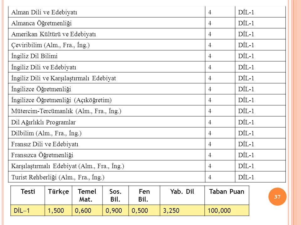 37 Alman Dili ve Edebiyatı4DİL-1 Almanca Öğretmenliği4DİL-1 Amerikan Kültürü ve Edebiyatı4DİL-1 Çeviribilim (Alm., Fra., İng.)4DİL-1 İngiliz Dil Bilim