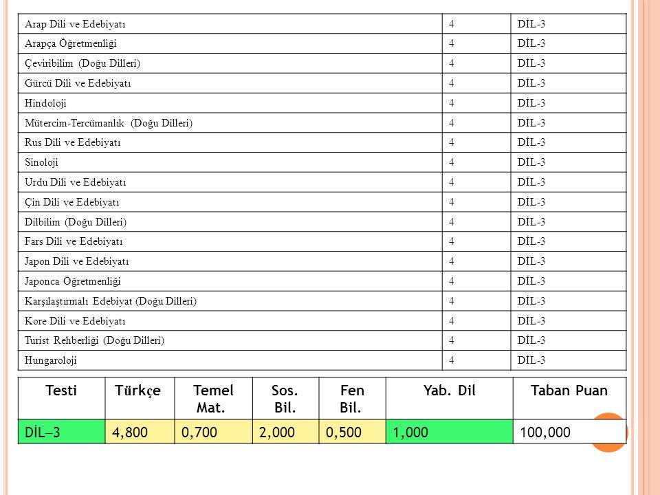 39 Arap Dili ve Edebiyatı4DİL-3 Arapça Öğretmenliği4DİL-3 Çeviribilim (Doğu Dilleri)4DİL-3 Gürcü Dili ve Edebiyatı4DİL-3 Hindoloji4DİL-3 Mütercim-Terc