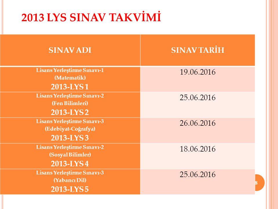 8 2013 LYS SINAV TAKVİMİ SINAV ADI SINAV TARİH Lisans Yerleştirme Sınavı-1 (Matematik) 2013-LYS 1 19.06.2016 Lisans Yerleştirme Sınavı-2 (Fen Bilimler