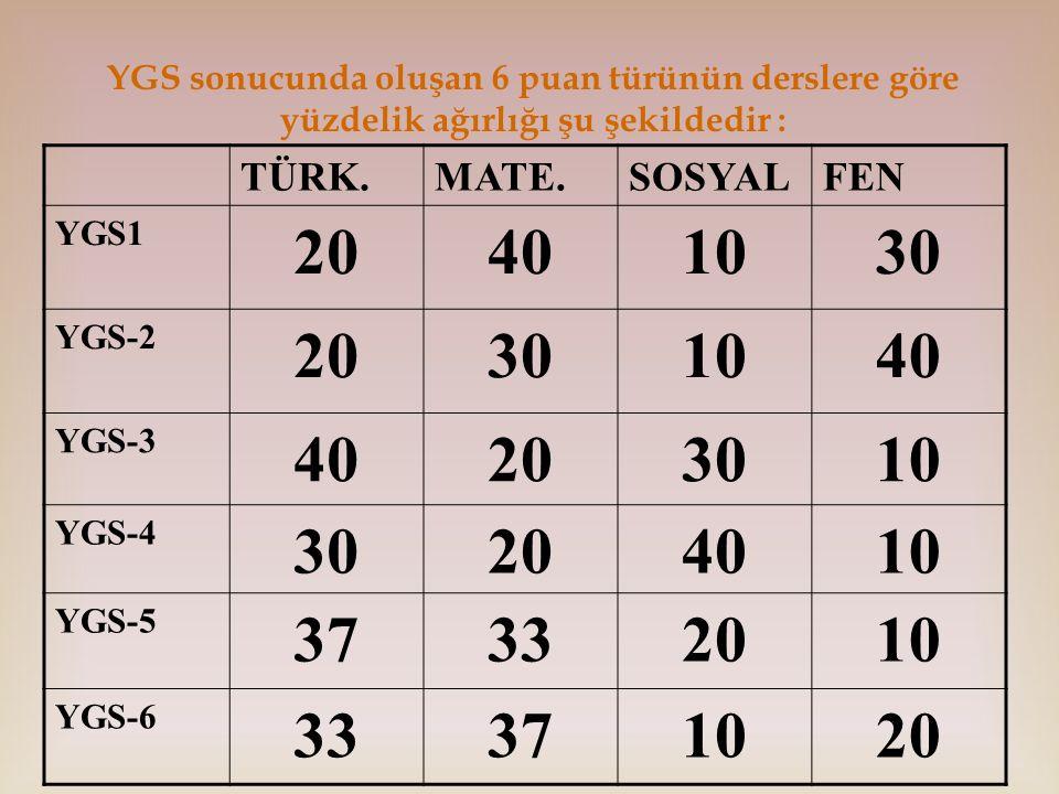 YGS sonucunda oluşan 6 puan türünün derslere göre yüzdelik ağırlığı şu şekildedir : TÜRK.MATE.SOSYALFEN YGS1 20401030 YGS-2 20301040 YGS-3 40203010 YGS-4 30204010 YGS-5 37332010 YGS-6 33371020