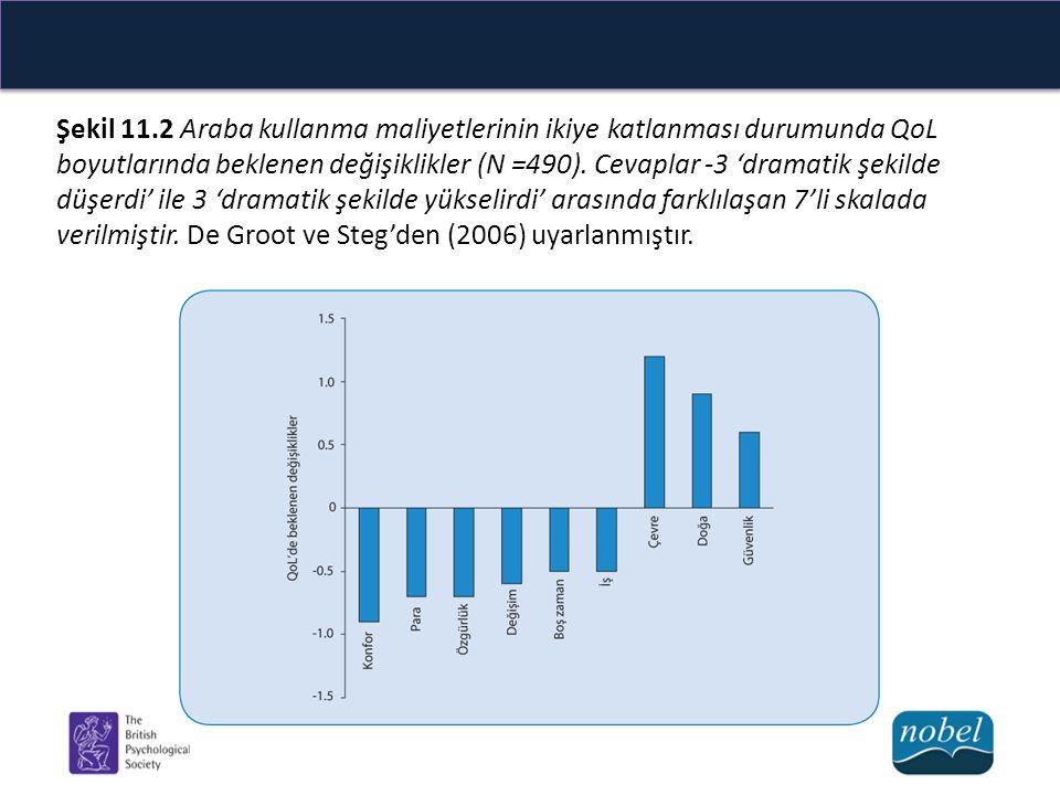 Şekil 11.2 Araba kullanma maliyetlerinin ikiye katlanması durumunda QoL boyutlarında beklenen değişiklikler (N =490).