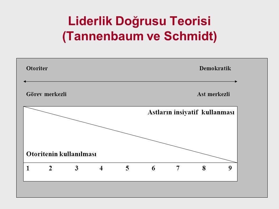 Liderlik Doğrusu Teorisi (Tannenbaum ve Schmidt) Astların insiyatif kullanması Otoritenin kullanılması Otoriter Demokratik Görev merkezli Ast merkezli