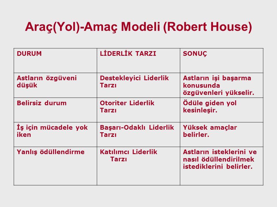 Araç(Yol)-Amaç Modeli (Robert House) DURUMLİDERLİK TARZISONUÇ Astların özgüveni düşük Destekleyici Liderlik Tarzı Astların işi başarma konusunda özgüv