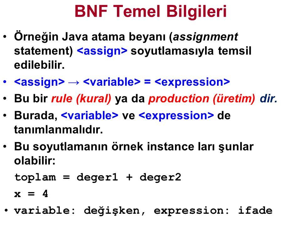 BNF Temel Bilgileri Örneğin Java atama beyanı (assignment statement) soyutlamasıyla temsil edilebilir.