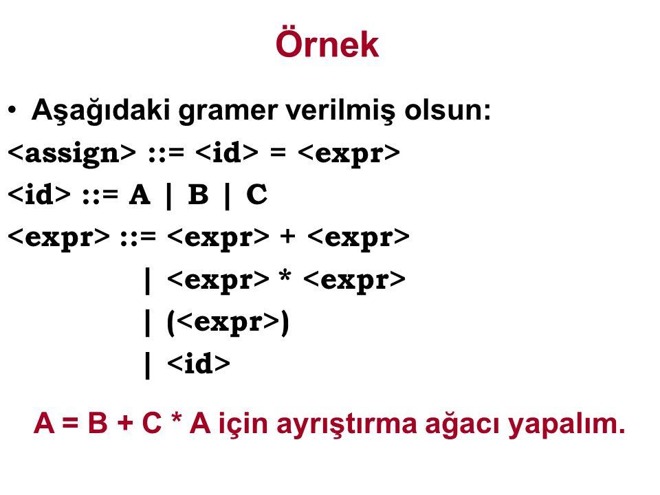 Örnek Aşağıdaki gramer verilmiş olsun: ::= = ::= A | B | C ::= + | * | ( ) | A = B + C * A için ayrıştırma ağacı yapalım.