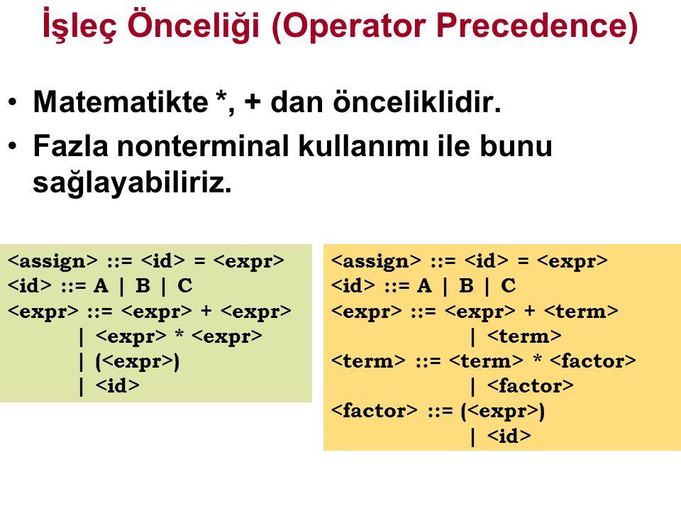 İşleç Önceliği (Operator Precedence) Matematikte *, + dan önceliklidir.