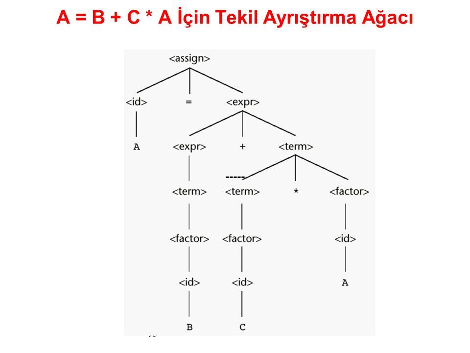 A = B + C * A İçin Tekil Ayrıştırma Ağacı -----