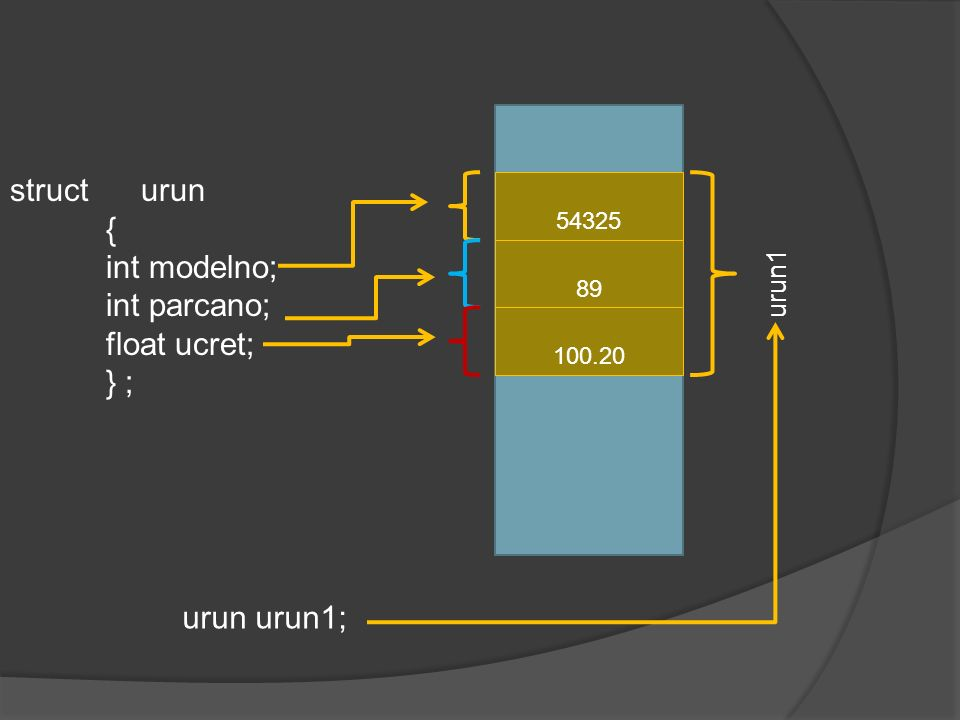 struct urun { int modelno; int parcano; float ucret; } ; 54325 89 100.20 urun1 urun urun1;