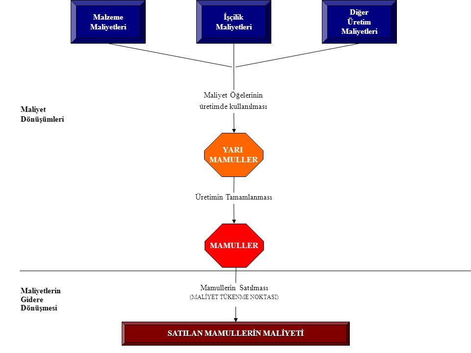Malzeme Maliyetleri Diğer Üretim Maliyetleri İşçilik Maliyetleri Maliyet Öğelerinin üretimde kullanılması YARI MAMULLER Üretimin Tamamlanması MAMULLER