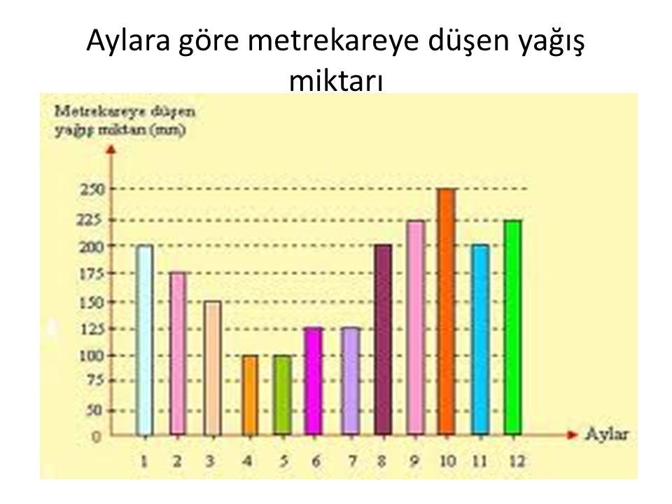 2.ÇİZGİ GRAFİĞİ Araştırmalar sonucu elde edilen bilgilerin çizgi ile ifade edilerek gösterilmesine çizgi grafiği denir.Çok yönlü kullanma imkanı olduğu için en çok kullanılan grafiktir.