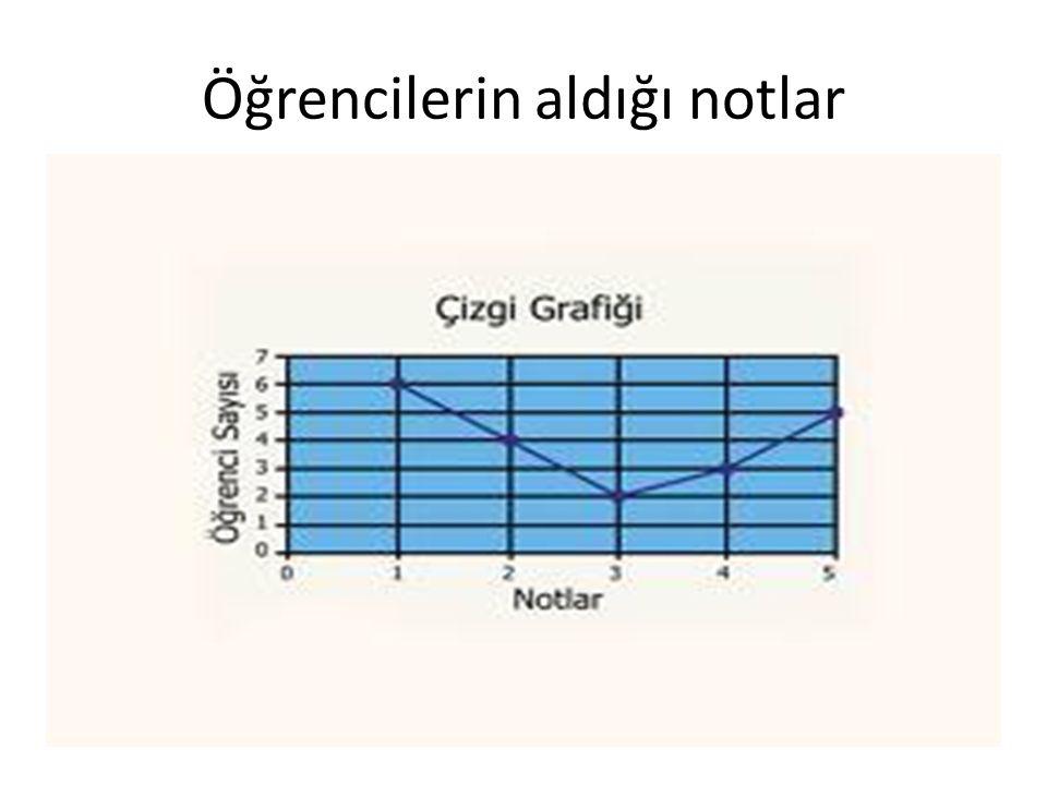 3.RESİM VEYA ŞEKİL GRAFİĞİ Bu tür grafikte sayılar resim veya şekillerle gösterilir.Grafiğin alt köşesinde bir şeklin veya bir resmin kaç sayı karşılığı olduğu belirtilir.