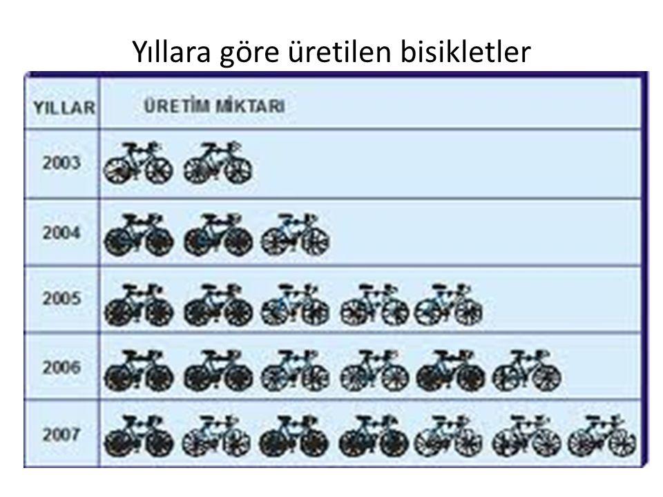 Yıllara göre üretilen bisikletler