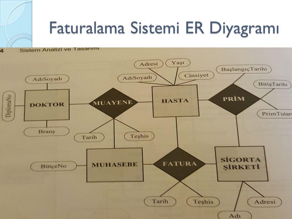 Faturalama Sistemi ER Diyagramı